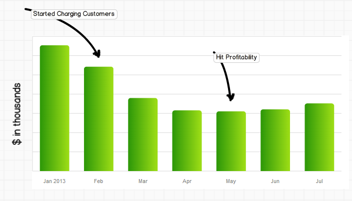 How Our Tech Startup Created a Profitable Business in 3 Months