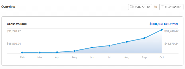 How @Tint Hit 90k per Month in 9 Months with a 4 Man Team