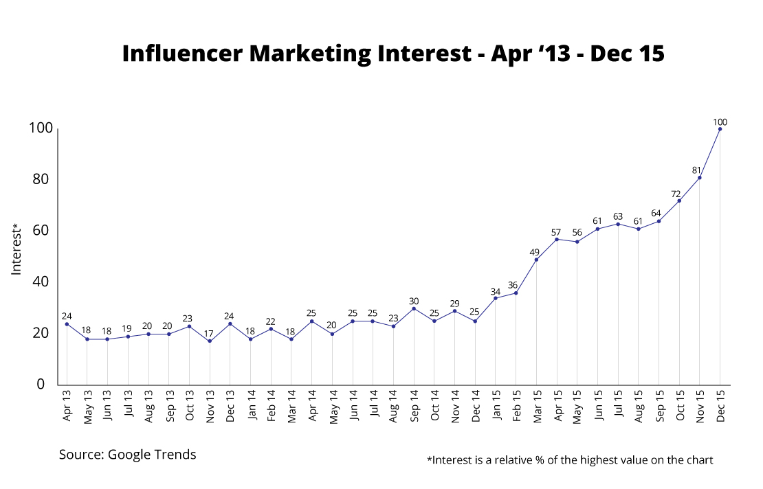 5-Predictions-for-Influencer-Marketing-in-2016-Interst-Chart.jpg