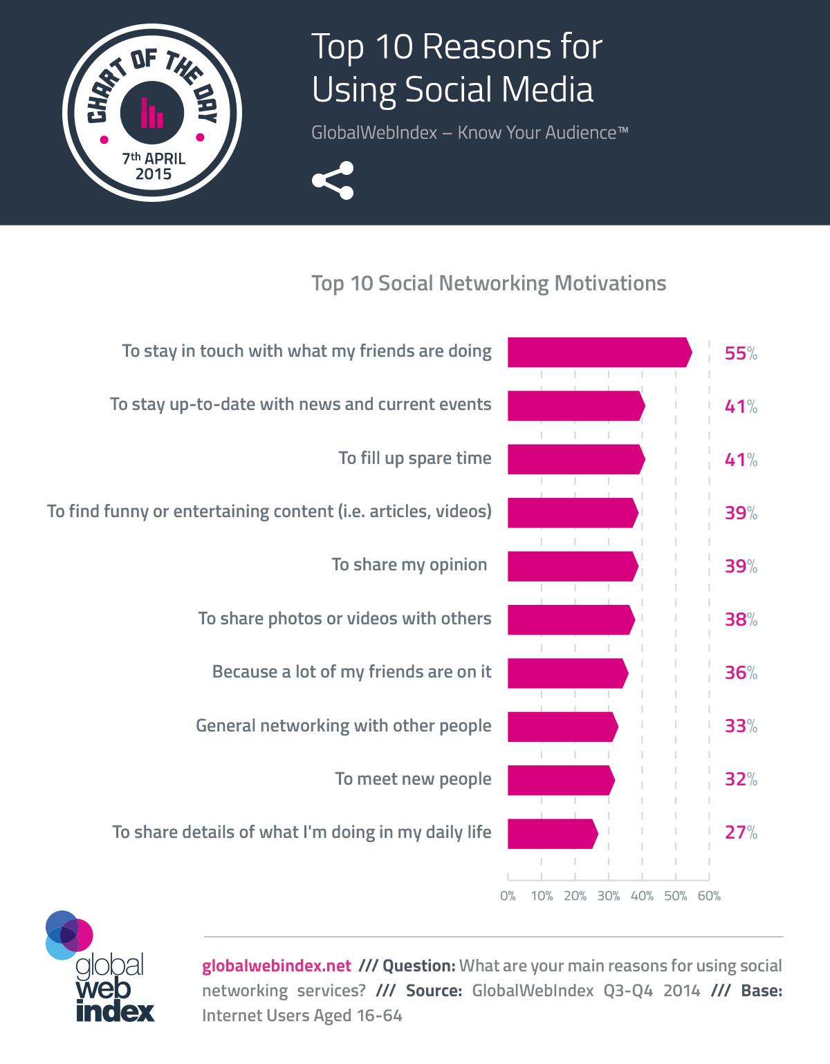 Top 10 Reasons for Using Social Media