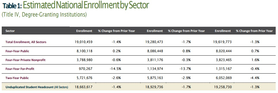 Image of a table presenting Estimated National Enrollment by Sector