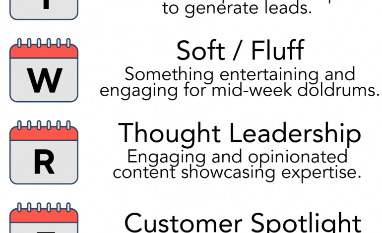 Social Content Weighting Strategy