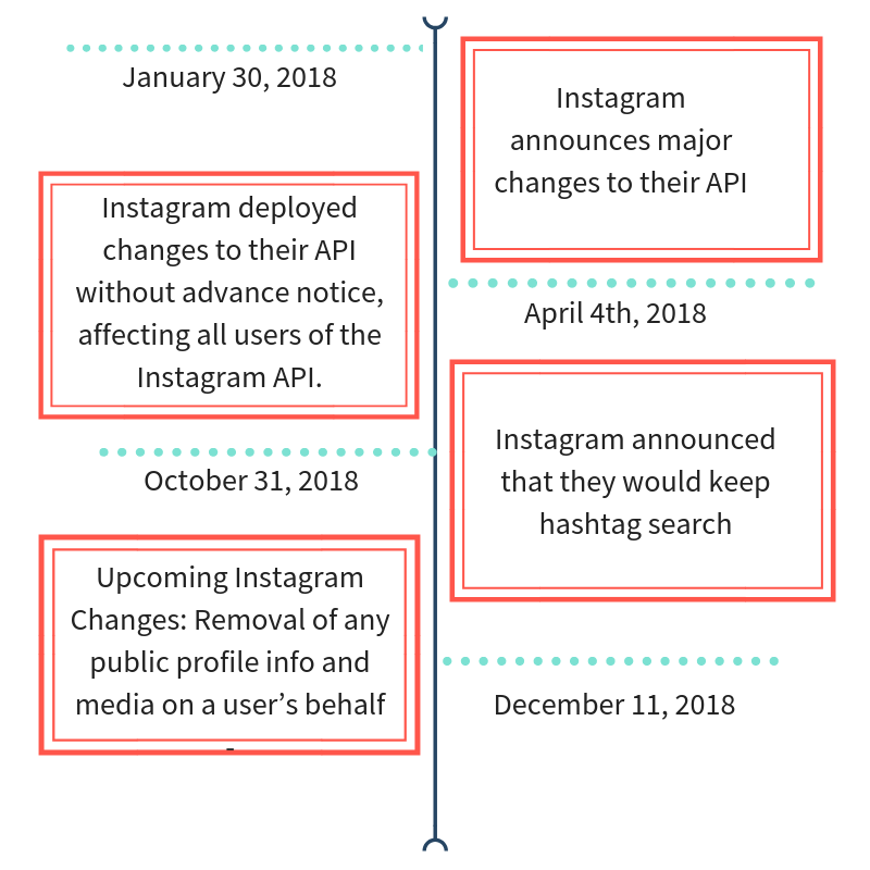 What the Instagram API Changes mean for Marketers - TINT Blog
