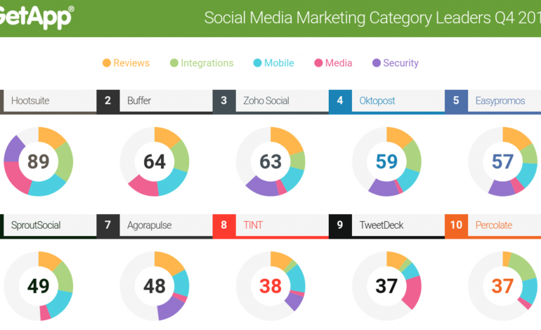 GetApps Ranks The Top 10 Social Media Marketing Tools of 2016