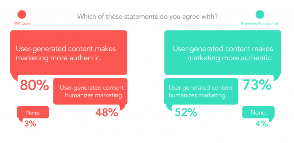 UGC Marketing statistics