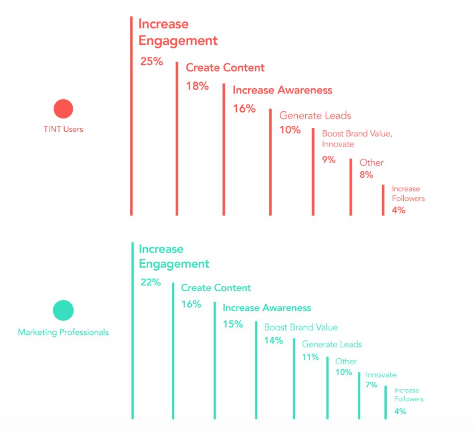 UGC Marketing metrics impacted in funnel