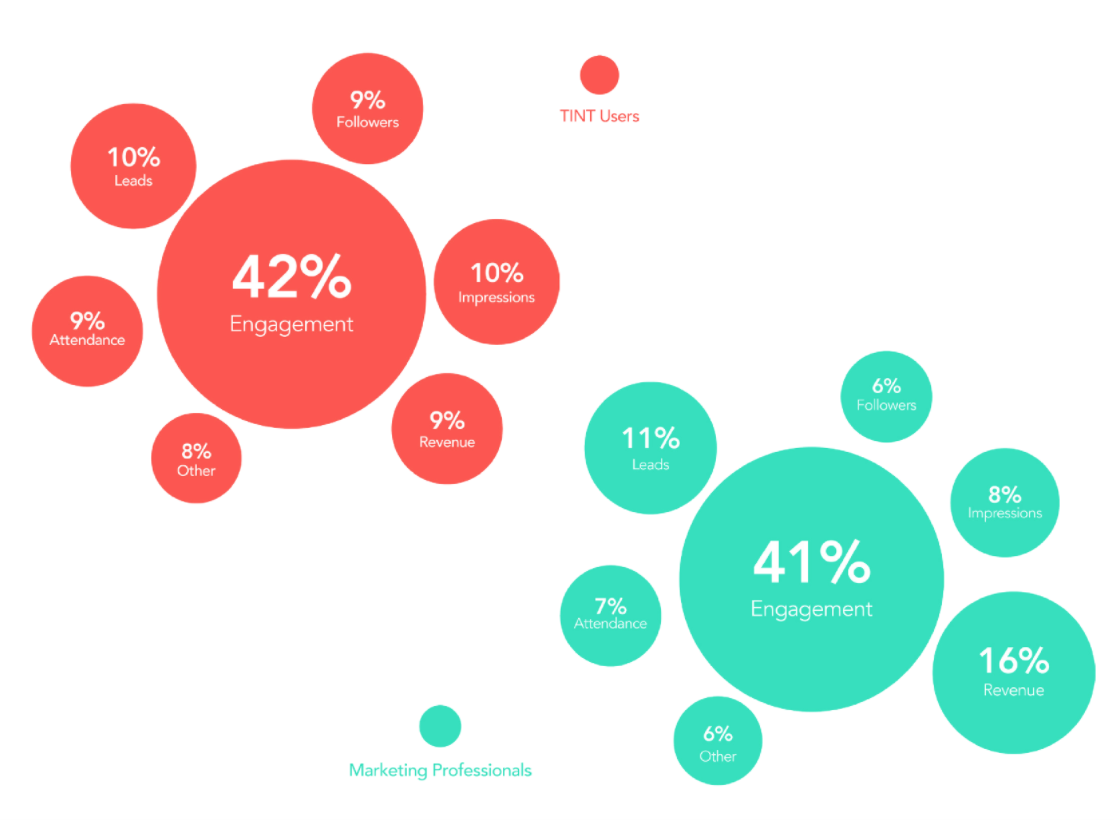 UGC Marketing metrics