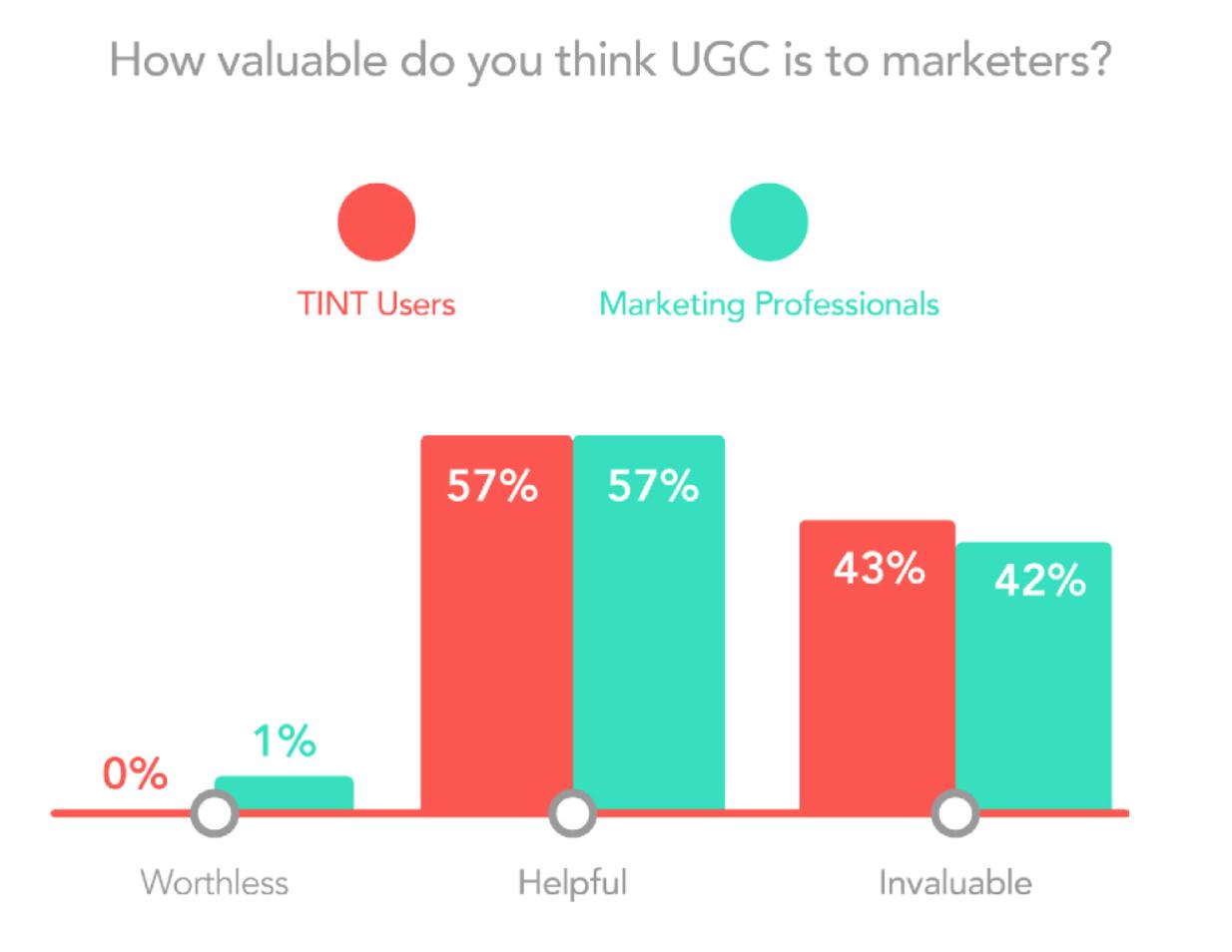 UGC Marketing - how valuable is it?