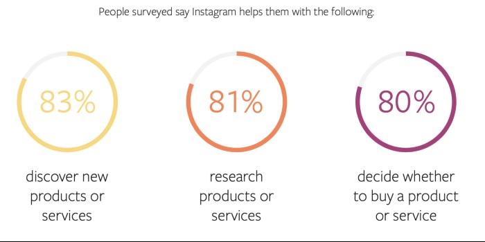 Instagram usage