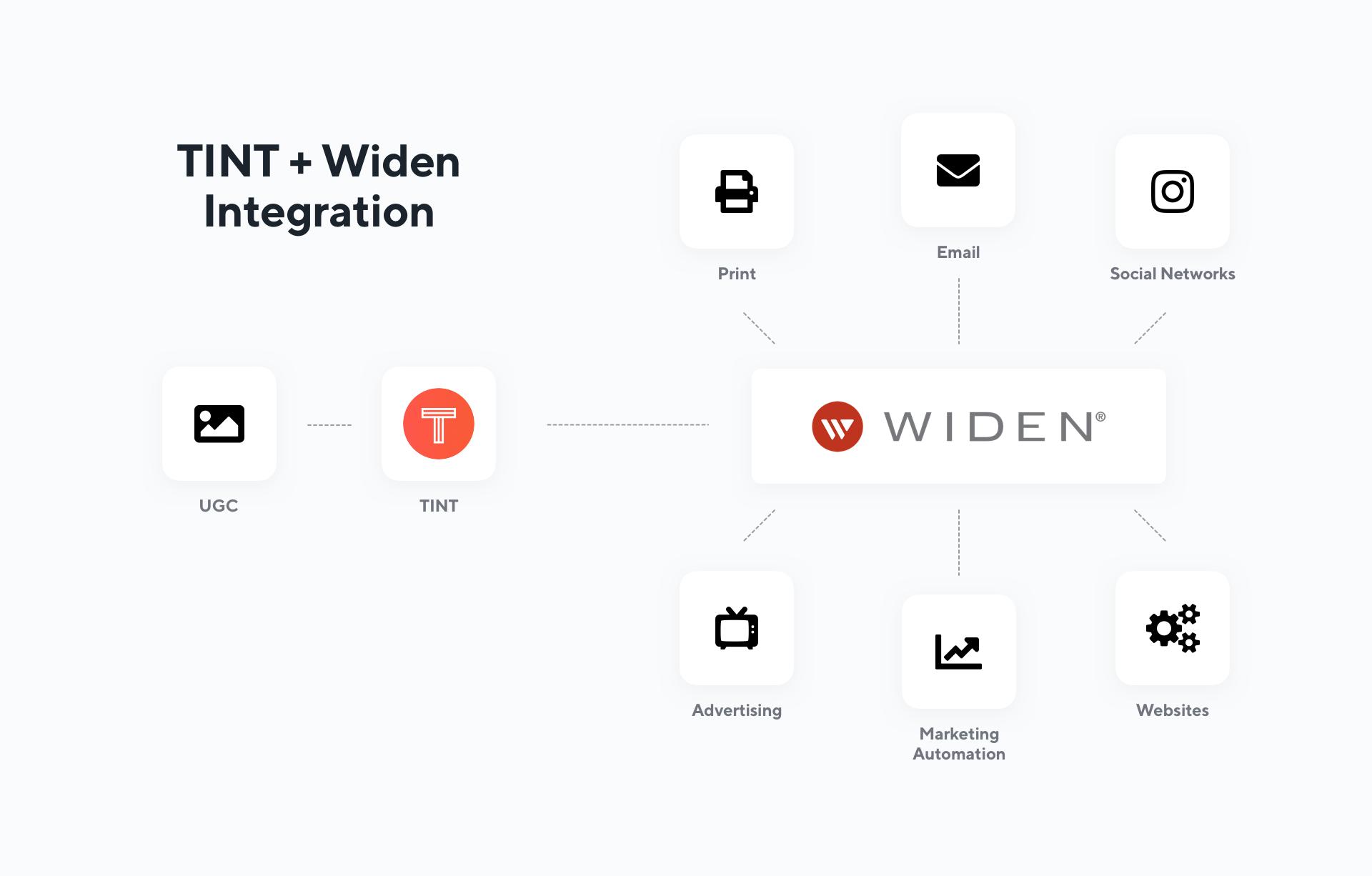 TINT Widen Digital Asset Management