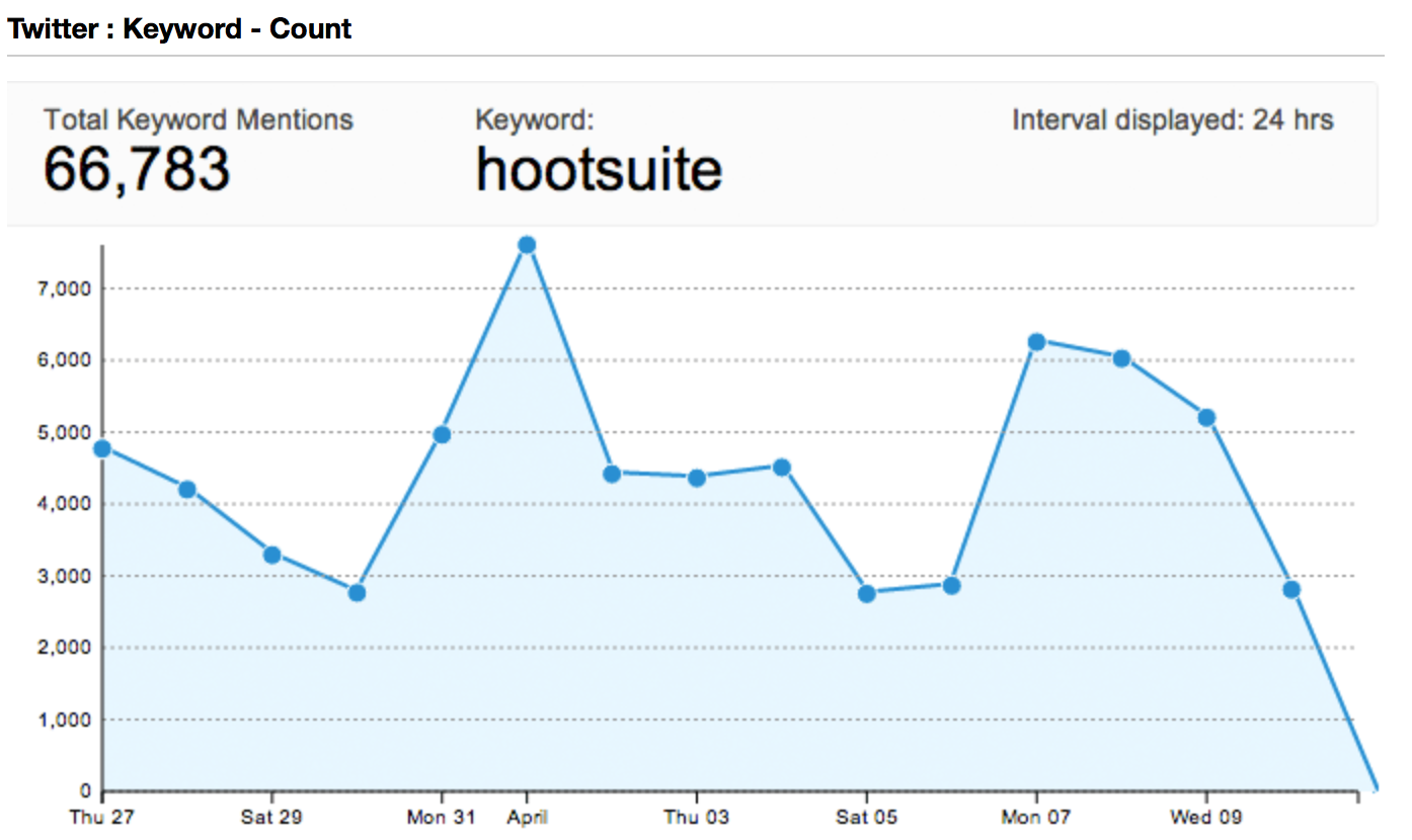 Screen Shot showing analysis related to a keyword HootSuite