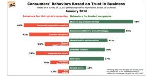 Graphic showing consumer behavior based on trust 2016