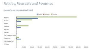 pet brands social mentions chart