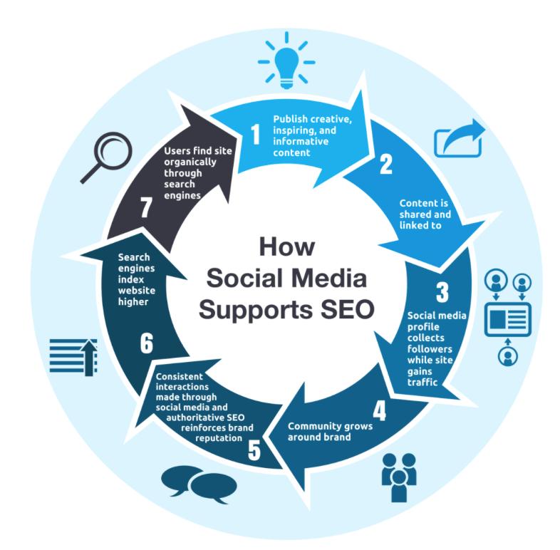 how-social-media-helps-seo