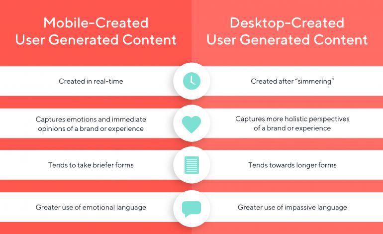 Emotional Language in UGC: Desktop vs. Mobile