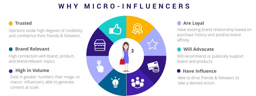 Influencer Marketing: Understanding The Difference Between